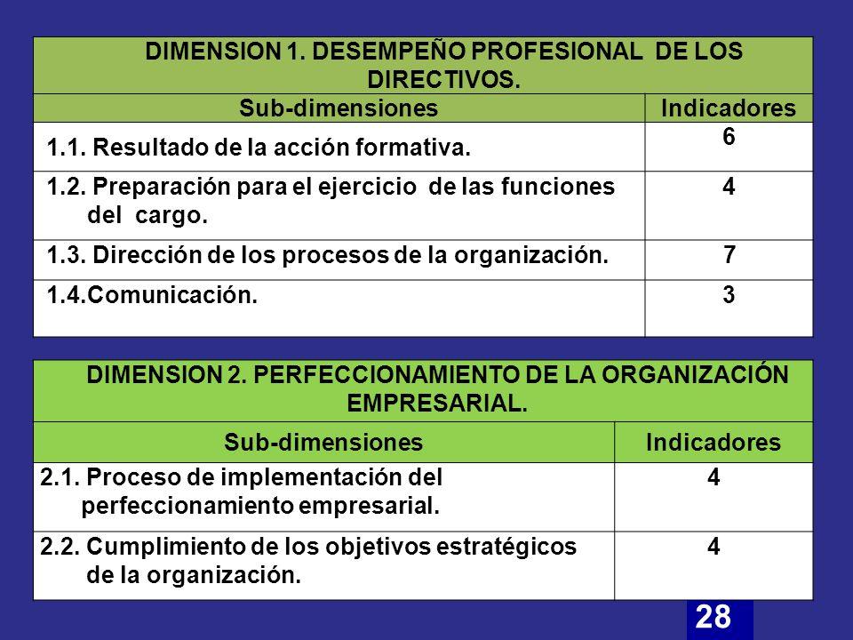 28 DIMENSION 1. DESEMPEÑO PROFESIONAL DE LOS DIRECTIVOS.