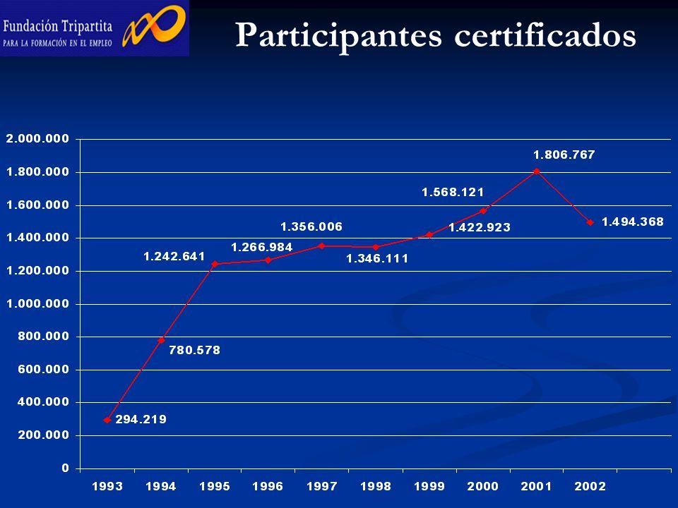 Participantes certificados