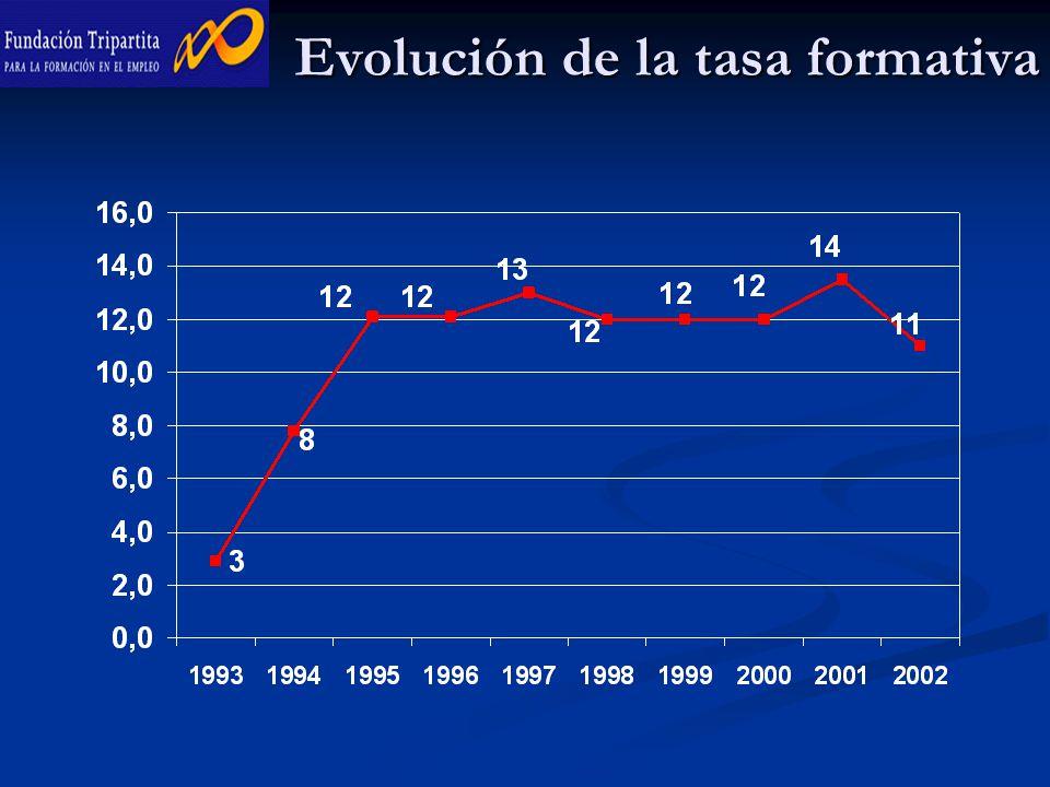 Evolución de la tasa formativa