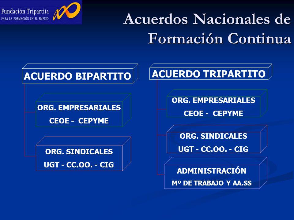 Acuerdos Nacionales de Formación Continua ACUERDO BIPARTITO ORG.