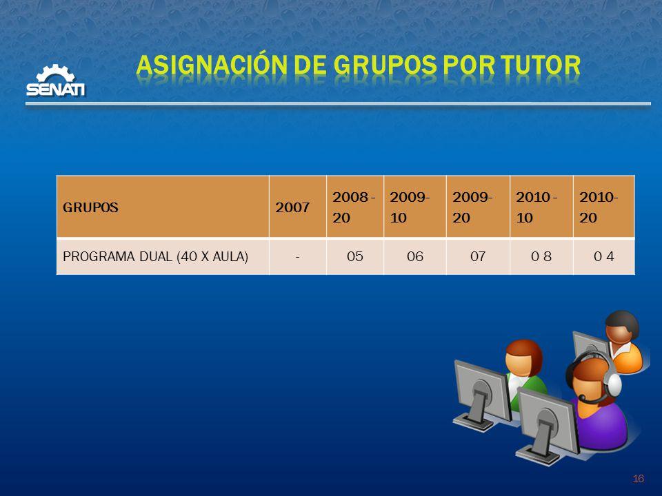 16 GRUPOS2007 2008 - 20 2009- 10 2009- 20 2010 - 10 2010- 20 PROGRAMA DUAL (40 X AULA)-0506070 80 4