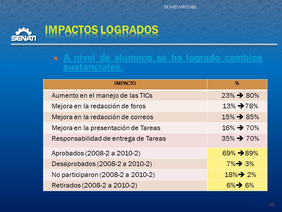 SENATI VIRTU@L 20 IMPACTO% Aumento en el manejo de las TICs 23%  80% Mejora en la redacción de foros 13%  78% Mejora en la redacción de correos 15%  85% Mejora en la presentación de Tareas 16%  70% Responsabilidad de entrega de Tareas 35%  70% Aprobados (2008-2 a 2010-2) 69%  89% Desaprobados (2008-2 a 2010-2) 7%  3% No participaron (2008-2 a 2010-2) 18%  2% Retirados (2008-2 a 2010-2)6%  6%  A nivel de alumnos se ha logrado cambios sustanciales.