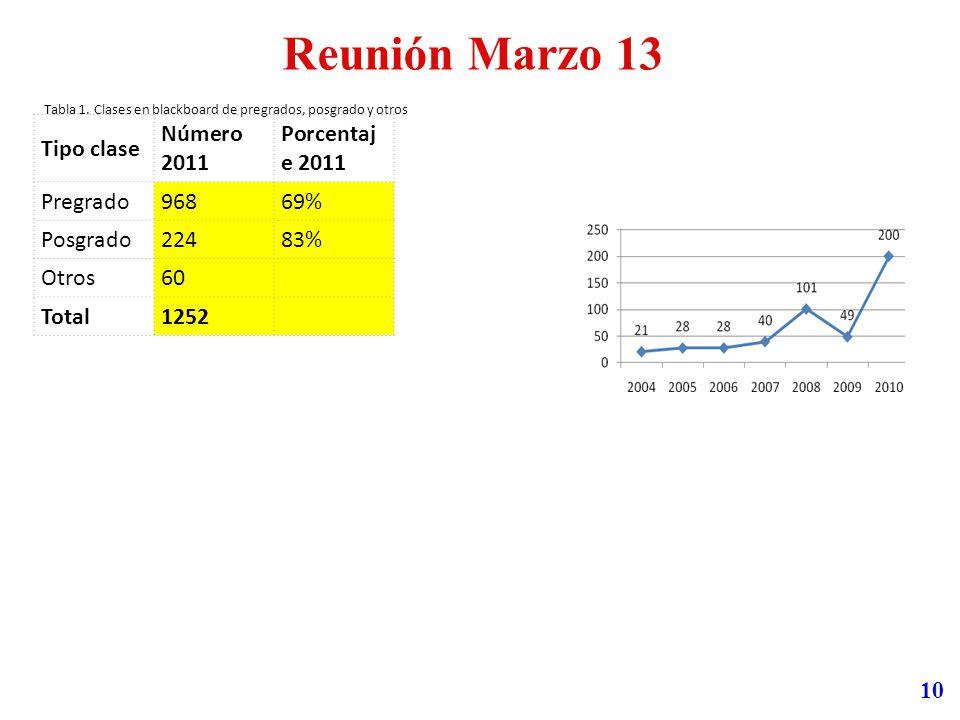 10 Reunión Marzo 13 Tipo clase Número 2011 Porcentaj e 2011 Pregrado96869% Posgrado22483% Otros60 Total1252 Tabla 1.
