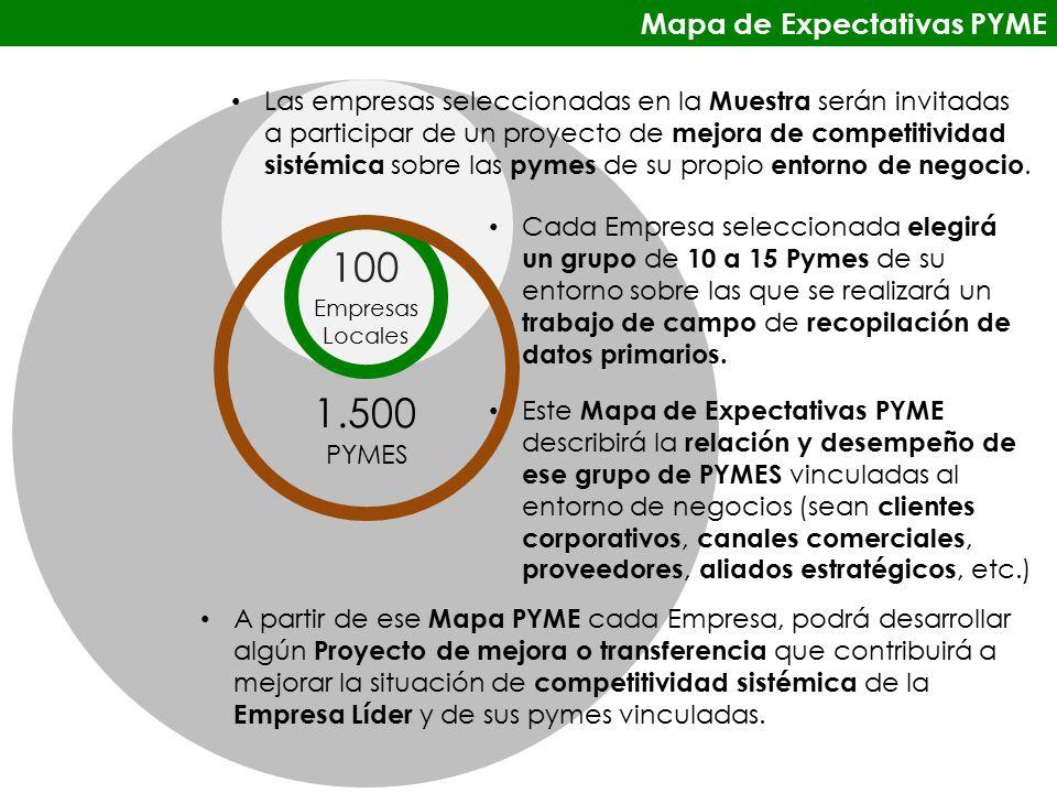 100 Empresas Locales PYMES Las empresas seleccionadas en la Muestra serán invitadas a participar de un proyecto de mejora de competitividad sistémica sobre las pymes de su propio entorno de negocio.