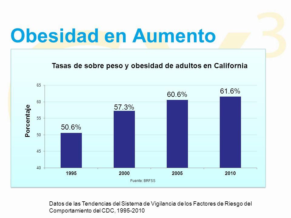 Obesidad en Aumento Datos de las Tendencias del Sistema de Vigilancia de los Factores de Riesgo del Comportamiento del CDC, 1995-2010