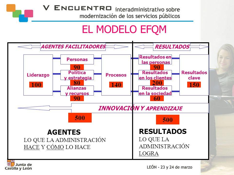 PROGRAMA ÍTACA (estrategia de calidad 2002/2003) DEFINICIÓN DE LA MISIÓN,VISIÓN Y VALORES PROYECTOS DE MEJORA:  PROYECTO EVALÚA: AUTOEVALUACIÓN EFQM  PROYECTO MEJORA: DOCUMENTACIÓN Y MEJORA DE LOS PROCESOS  PROYECTO OPINA: CONOCER EXPECTATIVAS Y SATISFACCIÓN DE LOS CLIENTES  PROYECTO COMPROMÉTETE: CARTAS DE SERVICIO  PROYECTO APRENDE: FORMACIÓN EN CALIDAD  PROYECTO PARTICIPA: GRUPOS DE MEJORA Y SUGERENCIAS
