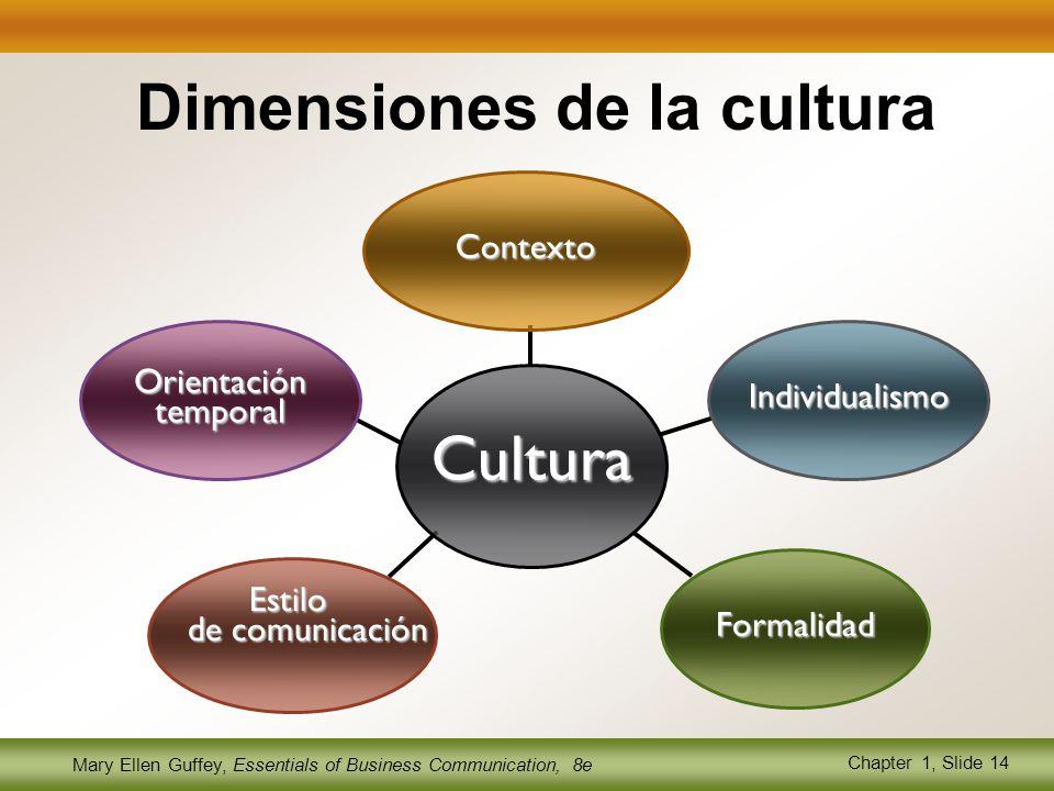 Mary Ellen Guffey, Essentials of Business Communication, 8e Chapter 1, Slide 14 Orientación temporal Estilo de comunicación Formalidad Individualismo Contexto Cultura Dimensiones de la cultura