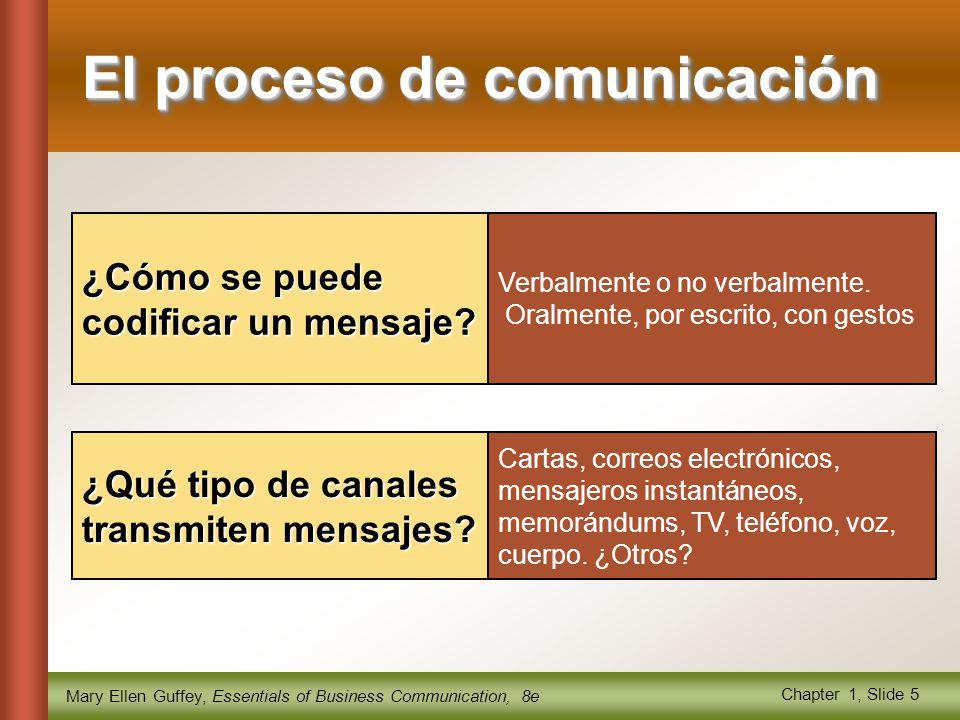 Mary Ellen Guffey, Essentials of Business Communication, 8e Chapter 1, Slide 5 Verbalmente o no verbalmente.