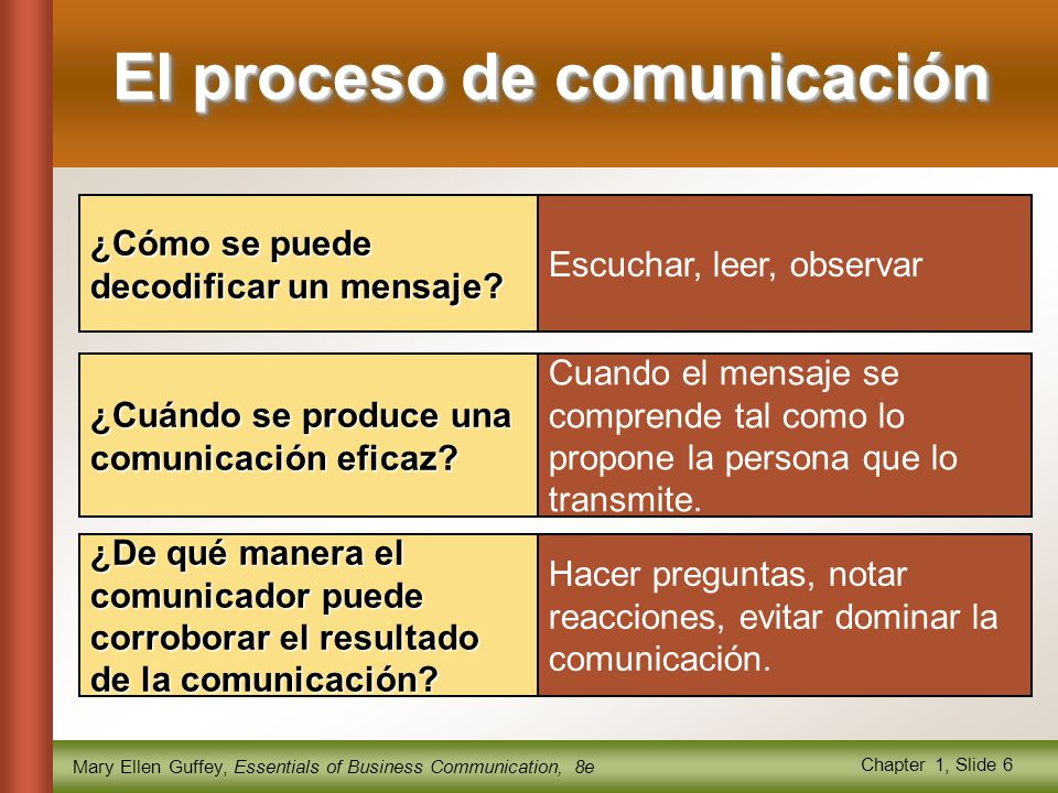 Mary Ellen Guffey, Essentials of Business Communication, 8e Chapter 1, Slide 6 Escuchar, leer, observar ¿Cómo se puede decodificar un mensaje.