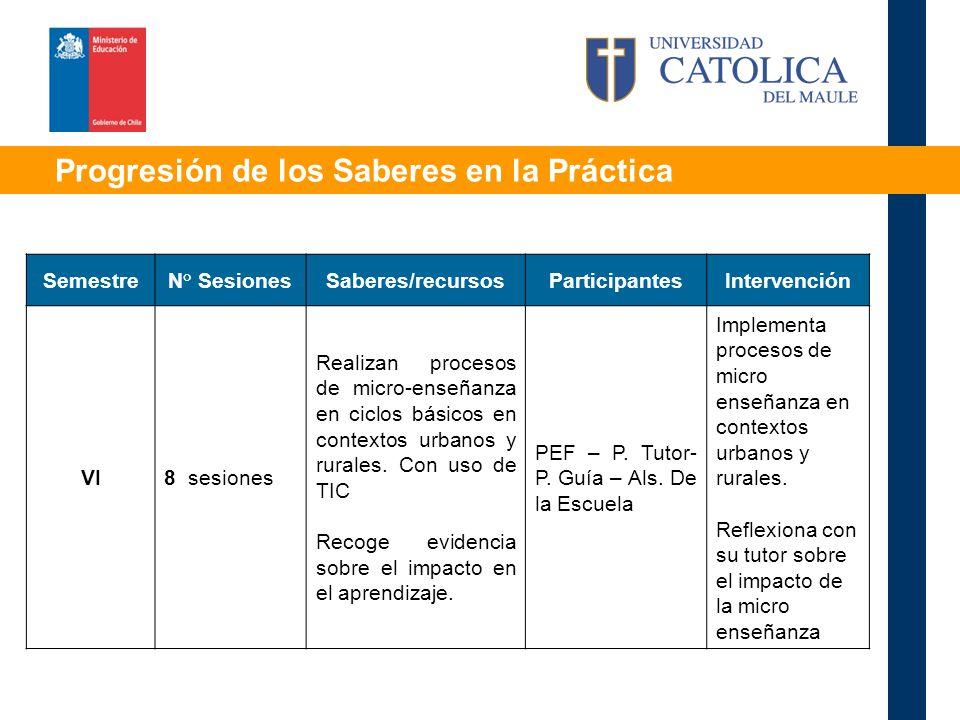 Progresión de los Saberes en la Práctica SemestreN° SesionesSaberes/recursosParticipantesIntervención VI8 sesiones Realizan procesos de micro-enseñanza en ciclos básicos en contextos urbanos y rurales.