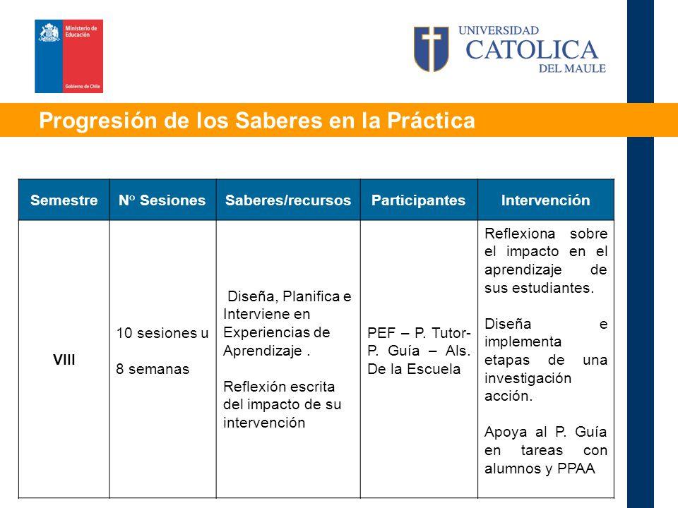 Progresión de los Saberes en la Práctica SemestreN° SesionesSaberes/recursosParticipantesIntervención VIII 10 sesiones u 8 semanas Diseña, Planifica e Interviene en Experiencias de Aprendizaje.