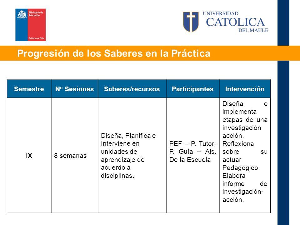 Progresión de los Saberes en la Práctica SemestreN° SesionesSaberes/recursosParticipantesIntervención IX8 semanas Diseña, Planifica e Interviene en unidades de aprendizaje de acuerdo a disciplinas.