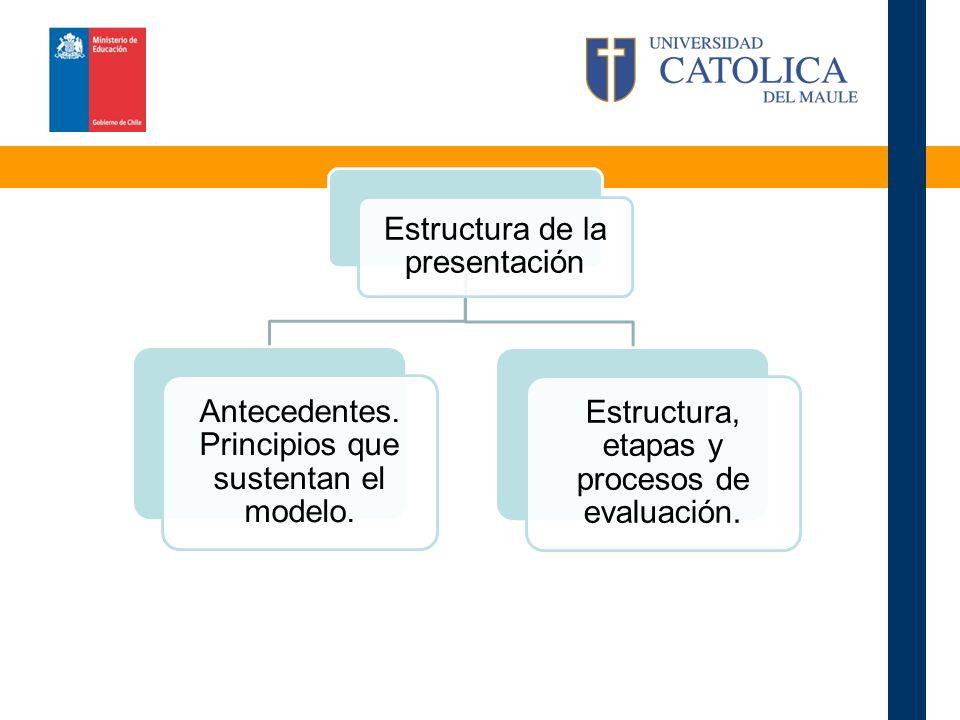 Estructura de la presentación Antecedentes. Principios que sustentan el modelo.