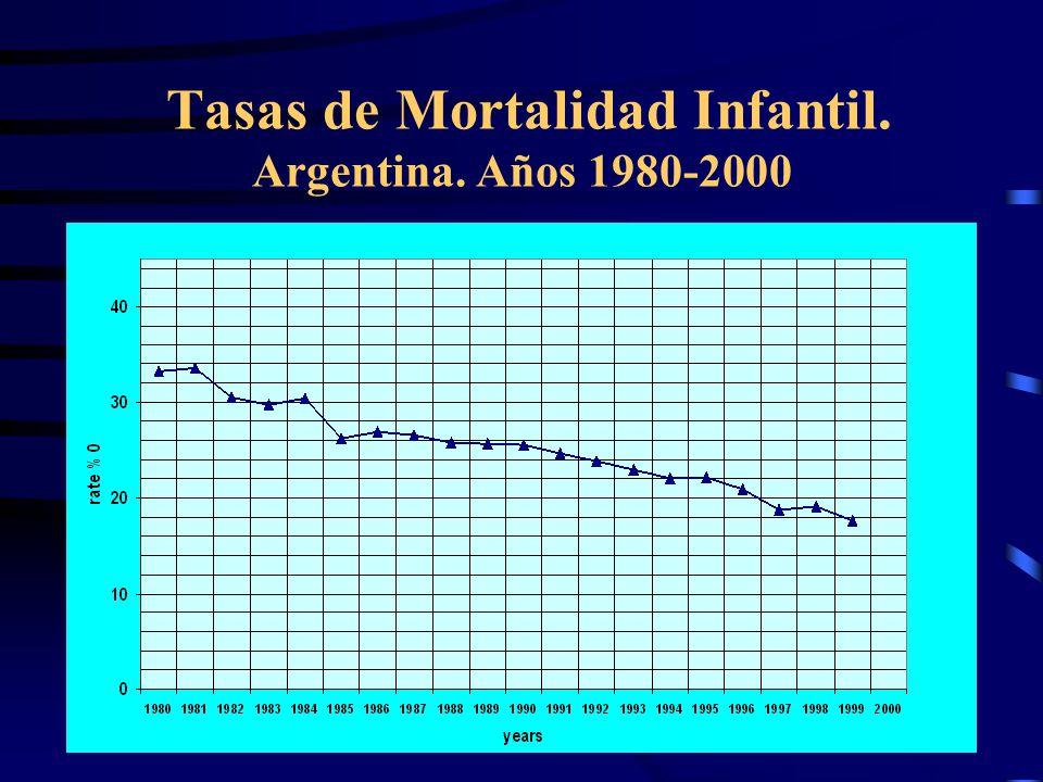 Tasas de Mortalidad Infantil. Argentina. Años 1980-2000