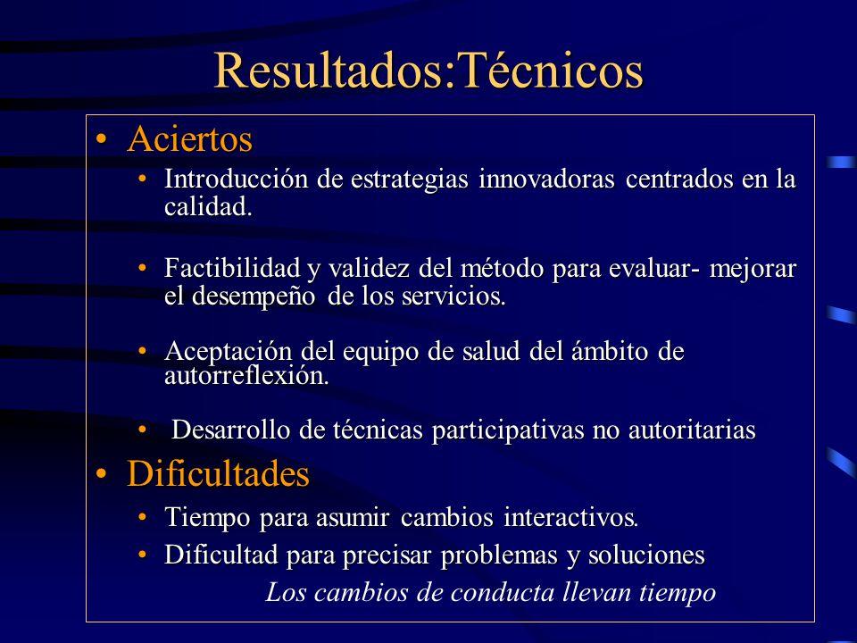 Resultados:Técnicos AciertosAciertos Introducción de estrategias innovadoras centrados en la calidad.Introducción de estrategias innovadoras centrados en la calidad.