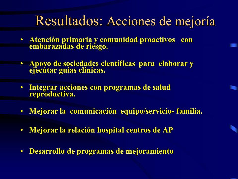 Resultados: Acciones de mejoría Resultados: Acciones de mejoría Atención primaria y comunidad proactivos con embarazadas de riesgo.Atención primaria y comunidad proactivos con embarazadas de riesgo.