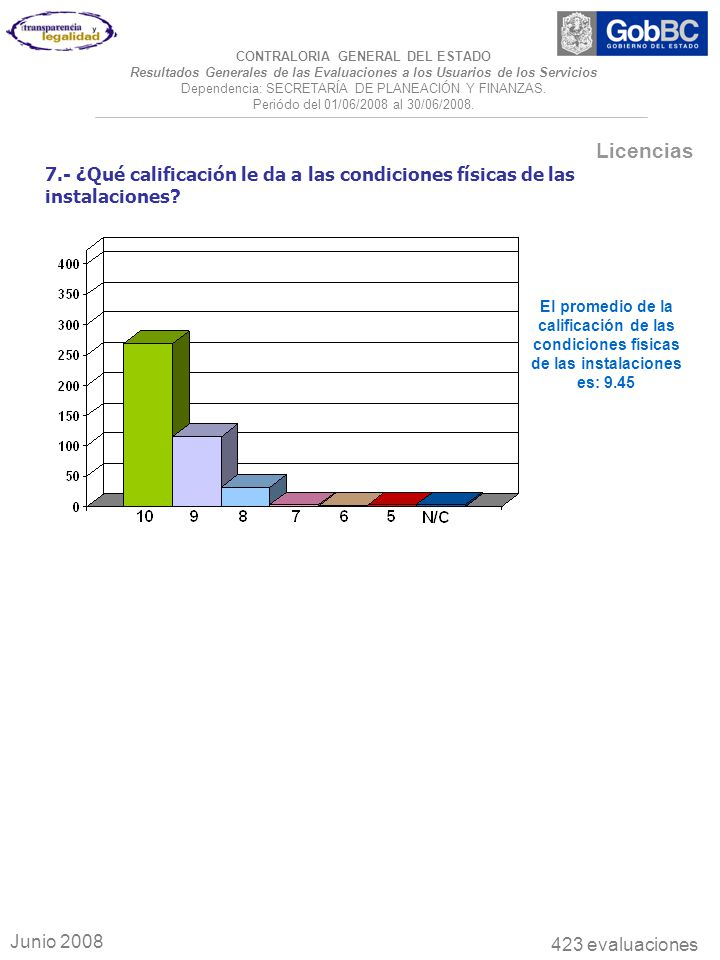 7.- ¿Qué calificación le da a las condiciones físicas de las instalaciones.
