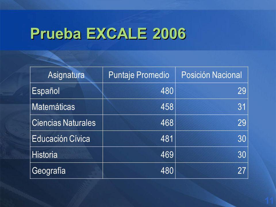 Prueba EXCALE 2006 AsignaturaPuntaje PromedioPosición Nacional Español48029 Matemáticas45831 Ciencias Naturales46829 Educación Cívica48130 Historia46930 Geografía48027 11