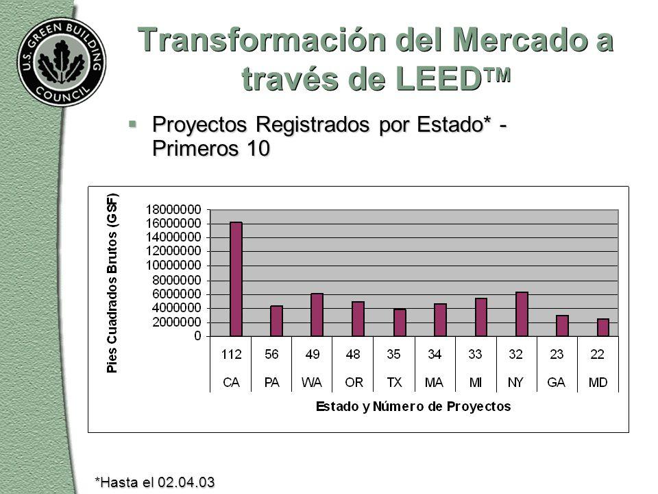 Transformación del Mercado a través de LEED TM  Proyectos Registrados por Estado* - Primeros 10 *Hasta el 02.04.03