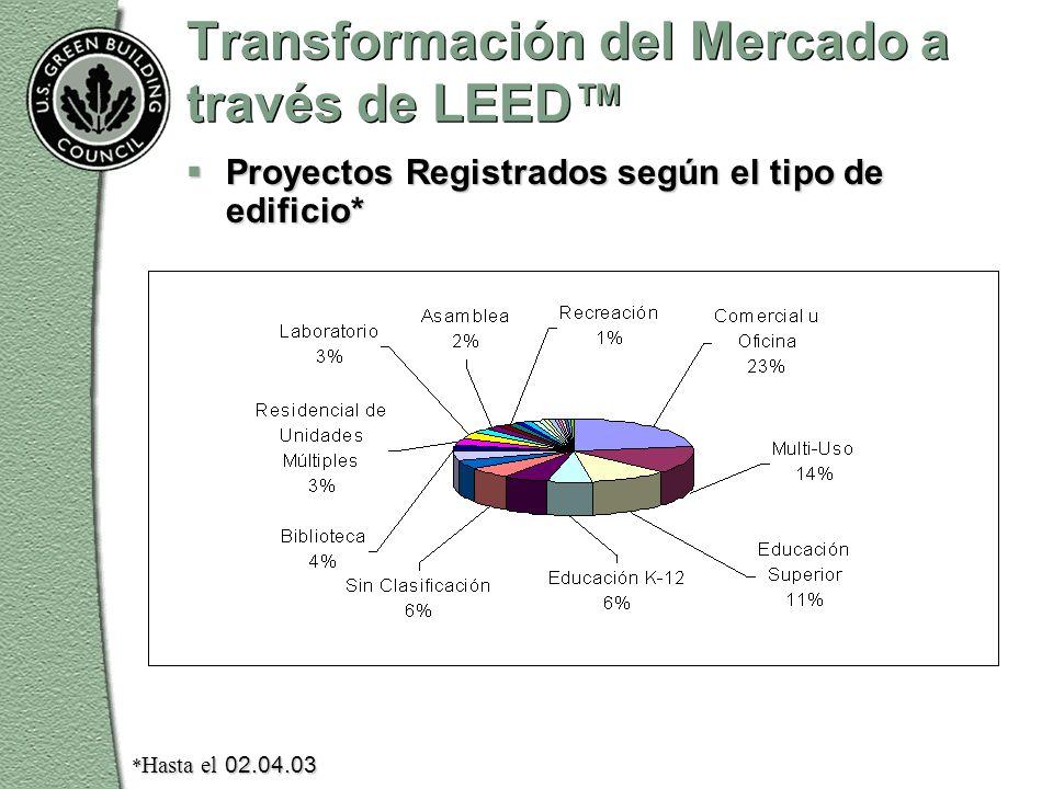 Transformación del Mercado a través de LEED™  Proyectos Registrados según el tipo de edificio* * Hasta el 02.04.03