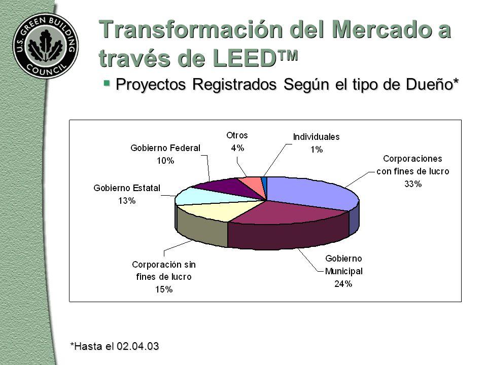 Transformación del Mercado a través de LEED TM  Proyectos Registrados Según el tipo de Dueño* *Hasta el 02.04.03