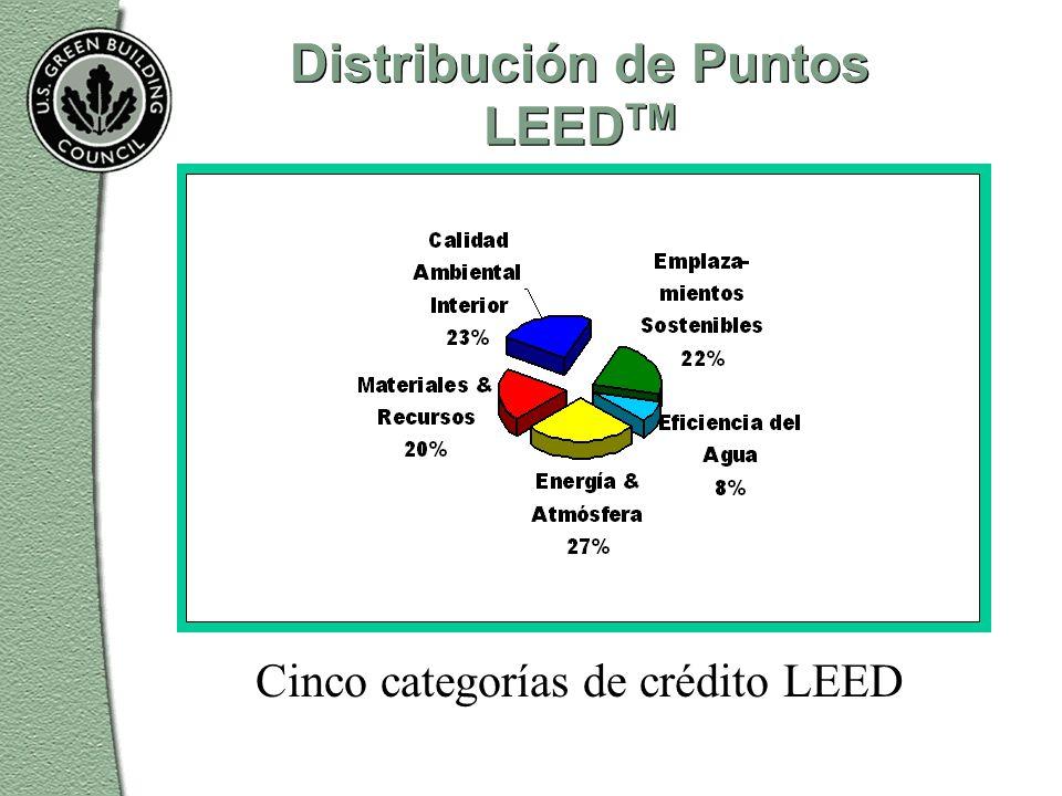 Distribución de Puntos LEED TM Cinco categorías de crédito LEED