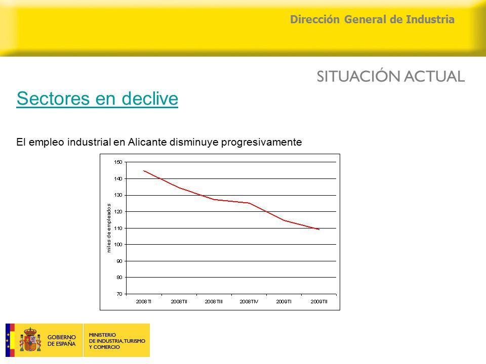 04/04/2015 Dirección General de Industria Sectores en declive El empleo industrial en Alicante disminuye progresivamente SITUACIÓN ACTUAL