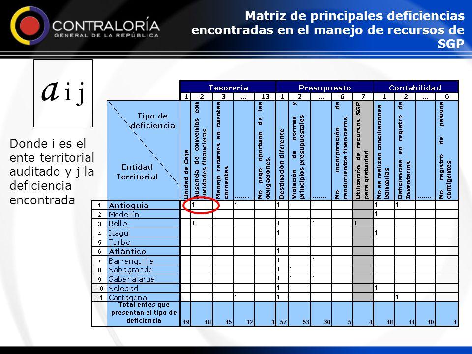 a i j Donde i es el ente territorial auditado y j la deficiencia encontrada Matriz de principales deficiencias encontradas en el manejo de recursos de SGP