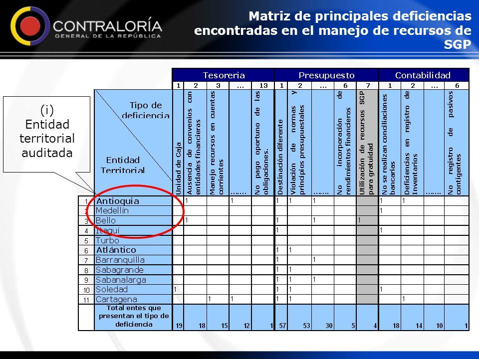 (i) Entidad territorial auditada Matriz de principales deficiencias encontradas en el manejo de recursos de SGP