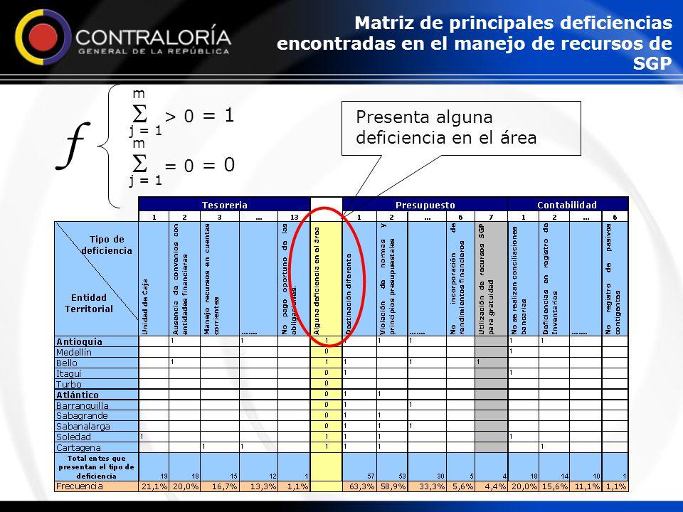 Presenta alguna deficiencia en el área f  > 0 j = 1 m = 1  = 0 j = 1 m = 0 Matriz de principales deficiencias encontradas en el manejo de recursos de SGP
