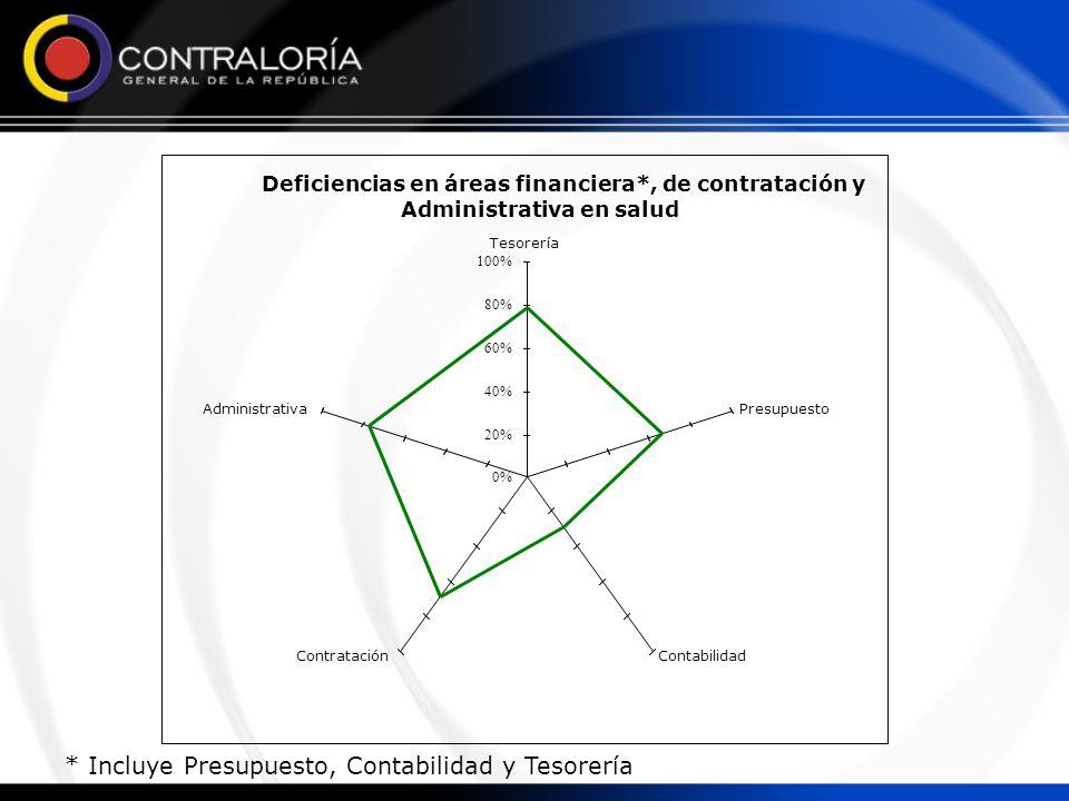 Deficiencias en áreas financiera*, de contratación y Administrativa en salud 0% 20% 40% 60% 80% 100% Tesorería Presupuesto ContabilidadContratación Administrativa * Incluye Presupuesto, Contabilidad y Tesorería