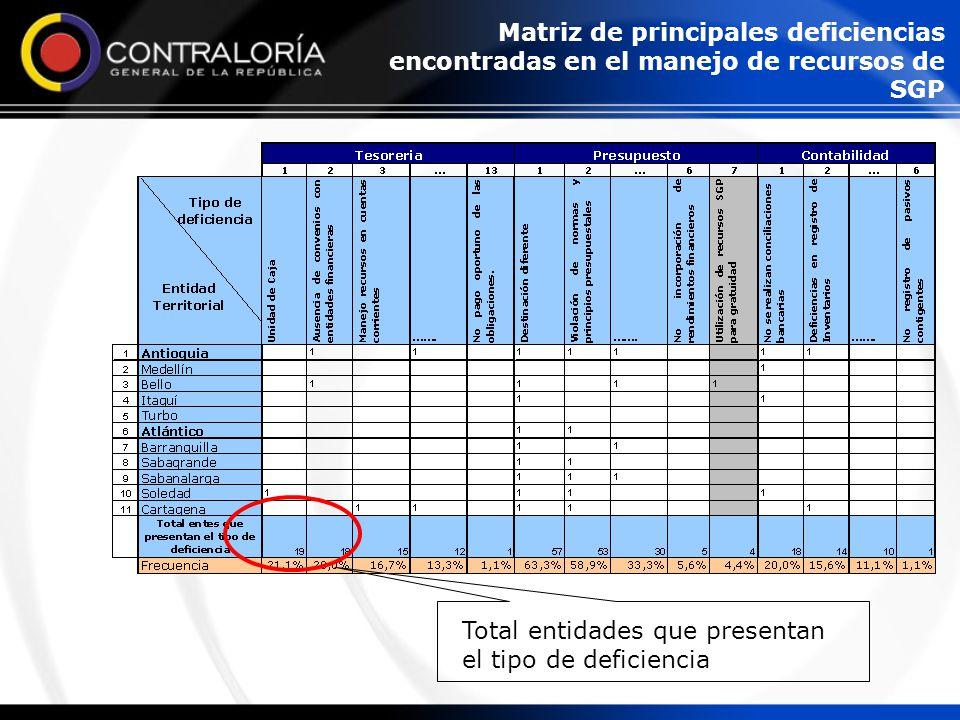 Total entidades que presentan el tipo de deficiencia Matriz de principales deficiencias encontradas en el manejo de recursos de SGP
