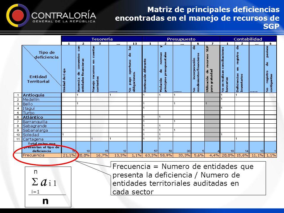 Frecuencia = Numero de entidades que presenta la deficiencia / Numero de entidades territoriales auditadas en cada sector  n i=1 a i 1 n Matriz de principales deficiencias encontradas en el manejo de recursos de SGP