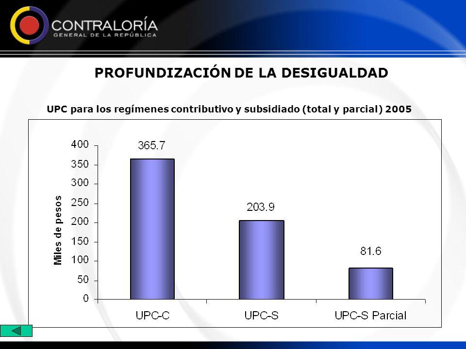 PROFUNDIZACIÓN DE LA DESIGUALDAD UPC para los regímenes contributivo y subsidiado (total y parcial) 2005