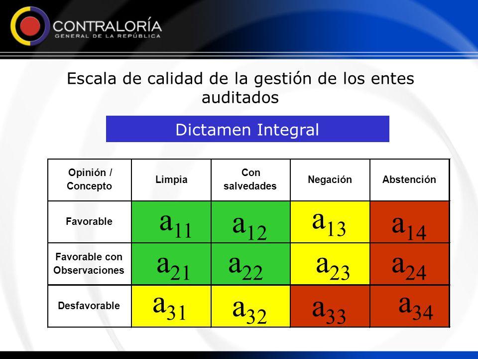 Escala de calidad de la gestión de los entes auditados Desfavorable Favorable con Observaciones Abstención Favorable Opinión/ Concepto Limpia Con salvedades Negación Dictamen Integral a 11 a 21 a 31 a 12 a 22 a 32 a13a13 a 23 a 33 a14a14 a 24 a 34