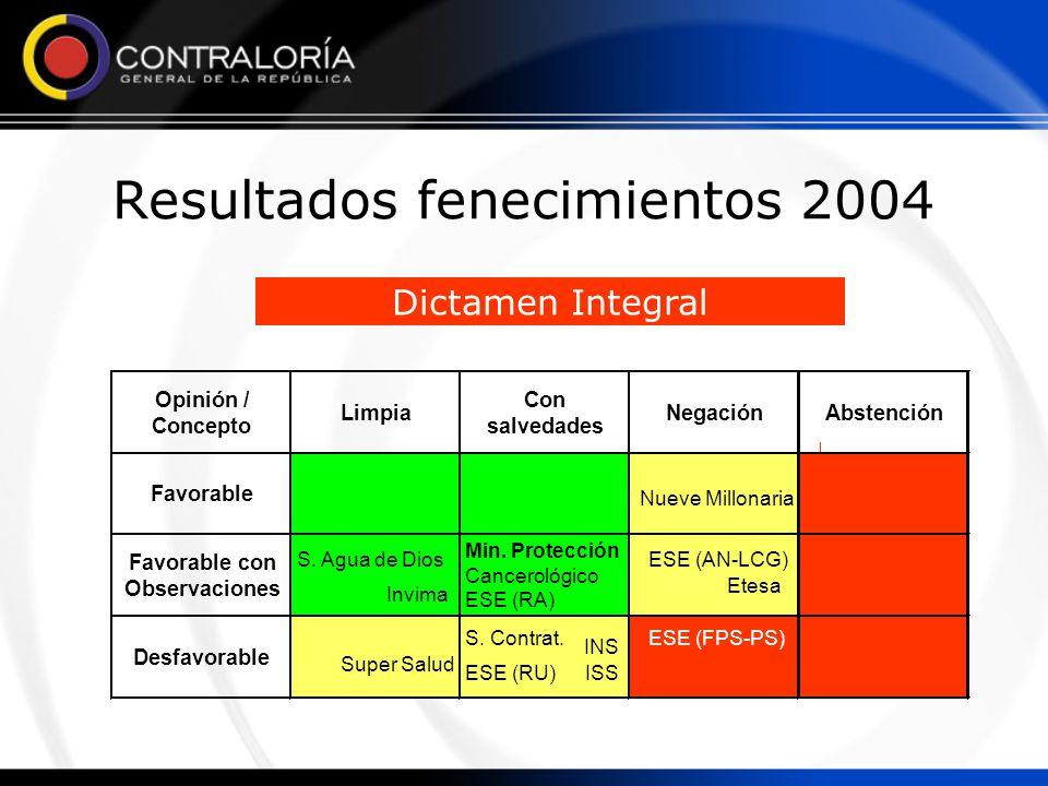 Desfavorable Favorable con Observaciones Abstención Favorable Opinión/ Concepto Limpia Con salvedades Negación Dictamen Integral Resultados fenecimientos 2004 Min.