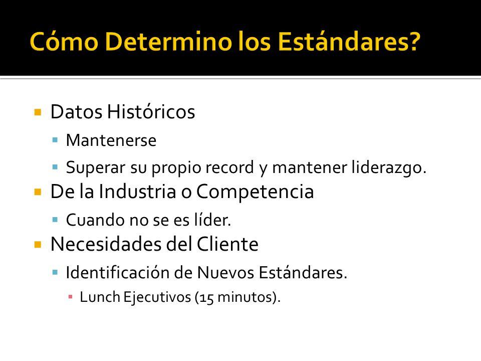  Datos Históricos  Mantenerse  Superar su propio record y mantener liderazgo.