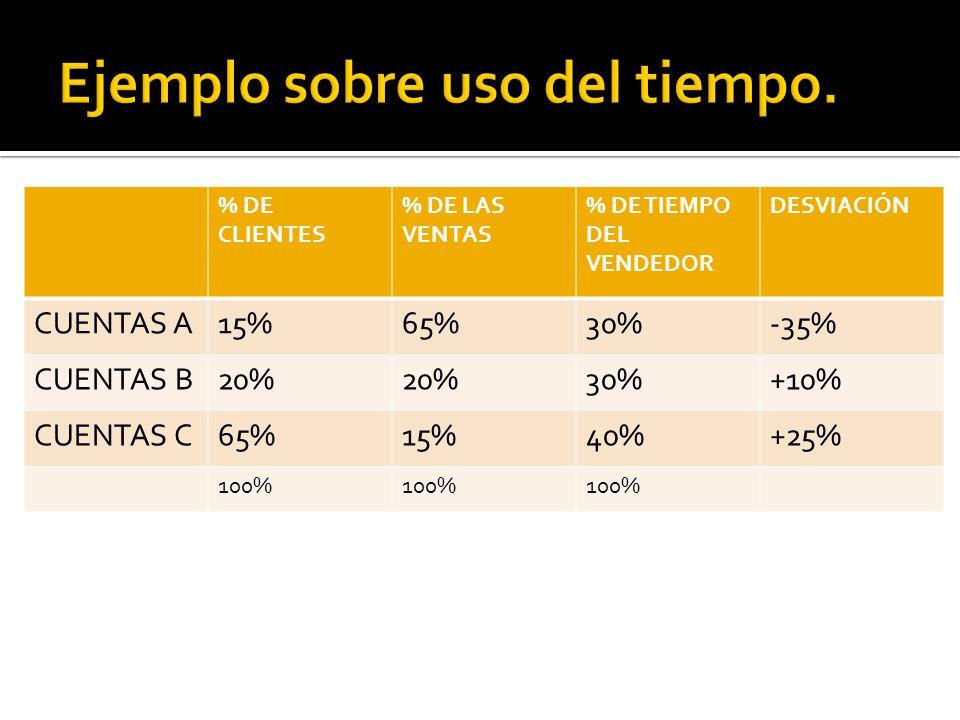 % DE CLIENTES % DE LAS VENTAS % DE TIEMPO DEL VENDEDOR DESVIACIÓN CUENTAS A15%65%30%-35% CUENTAS B20% 30%+10% CUENTAS C65%15%40%+25% 100%