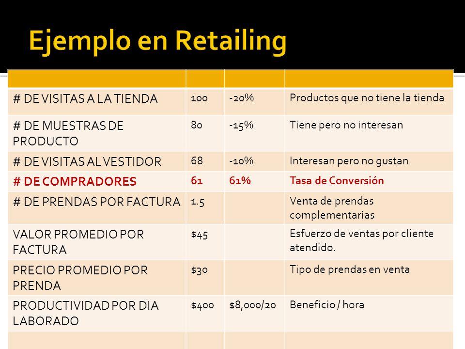 # DE VISITAS A LA TIENDA 100-20%Productos que no tiene la tienda # DE MUESTRAS DE PRODUCTO 80-15%Tiene pero no interesan # DE VISITAS AL VESTIDOR 68-10%Interesan pero no gustan # DE COMPRADORES 6161%Tasa de Conversión # DE PRENDAS POR FACTURA 1.5Venta de prendas complementarias VALOR PROMEDIO POR FACTURA $45Esfuerzo de ventas por cliente atendido.