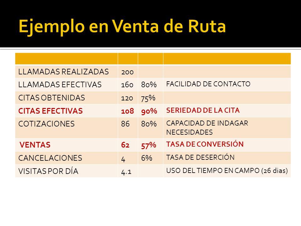 LLAMADAS REALIZADAS200 LLAMADAS EFECTIVAS16080% FACILIDAD DE CONTACTO CITAS OBTENIDAS12075% CITAS EFECTIVAS10890% SERIEDAD DE LA CITA COTIZACIONES8680% CAPACIDAD DE INDAGAR NECESIDADES VENTAS6257% TASA DE CONVERSIÓN CANCELACIONES46% TASA DE DESERCIÓN VISITAS POR DÍA4.1 USO DEL TIEMPO EN CAMPO (26 dias)