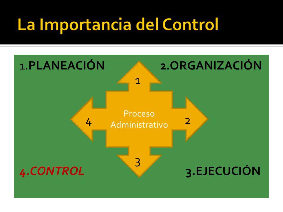 1.PLANEACIÓN 2.ORGANIZACIÓN 4.CONTROL3.EJECUCIÓN Proceso Administrativo 1 2 3 4