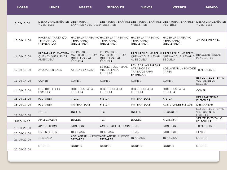 HORASLUNESMARTESMIERCOLESJUEVESVIERNESSABADO 8:00-10:00 DESAYUNAR, BAÑARSE Y VESTIRSE 10:00-11:00 HACER LA TAREA Y/O TERMINARLA (REVISARLA) AYUDAR EN CASA 11:00-12:00 PREPARAR EL MATERIAL QUE HAY QUE LLEVAR AL ESCUELA REALIZAR TAREAS PENDIENTES 12:00-13:00AYUDAR EN CASA ESTUDIR LOS TEMAS VISTOS EN LA ESCUELA REVISAR LAS TAREAS ATRASADAS O TRABAJOS PARA ENTREGAR ADELANTAR UN POCO DE TAREA TIEMPO LIBRE 13:00-14:00COMER ESTUDIR LOS TEMAS VISTOS EN LA ESCUELA 14:00-15:00 DIRIJIRSSE A LA ESCUELA COMER 15:00-16:00HISTORIAT.L.R.FISICAMATEMATICASFISICA REPASAR TEMAS DIFICILES 16:00-17:00HISTORIAMATEMATICASFISICAMATEMATICASACTIVIDADES FISICASDESCANSAR 17:00-18:00 INGLES TICINGLESFILOSOFIA ESTUDIR LOS TEMAS VISTOS EN LA ESCUELA 1800-19:00 APRESIACIONINGLESTICINGLESFILOSOFIA VER TELEVISION O PELICULAS 19:00-20:00 APRESIACIONBIOLOGIAACTIVIDADES FISICAST.L.R.BIOLOGIATIEMPO LIBRE 20:00-21:00 ORIENTACIONIR A CASA T.L.R.BIOLOGIACENAR 21:00-22:00 IR A CASA ADELANTAR UN POCO DE TAREA IR A CASA DORMIR 22:00-23:00 DORMIR