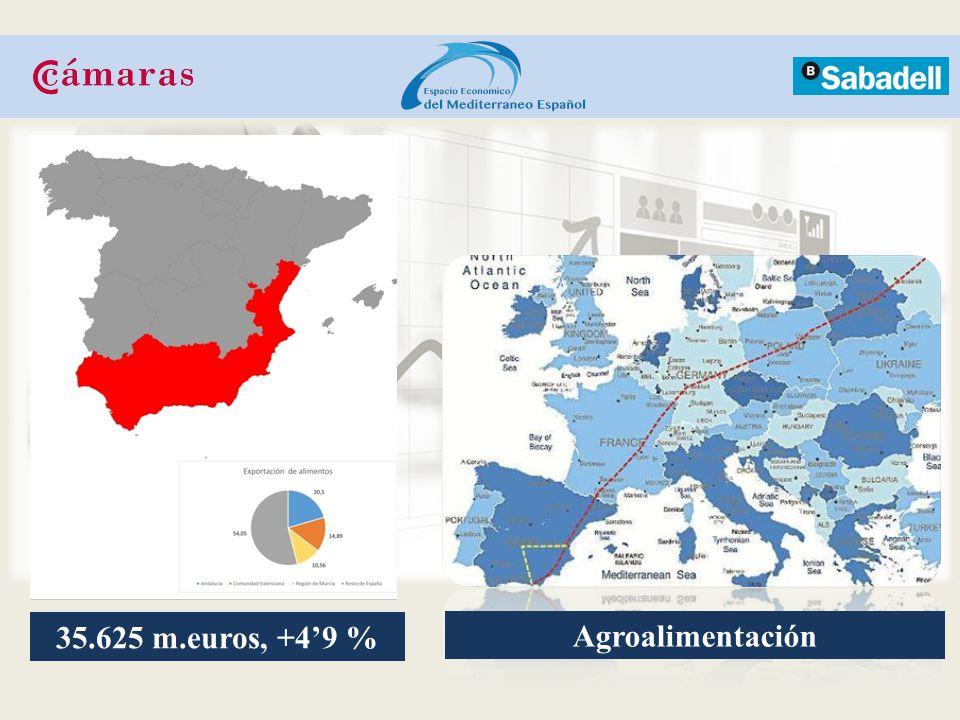 35.625 m.euros, +4'9 % Agroalimentación