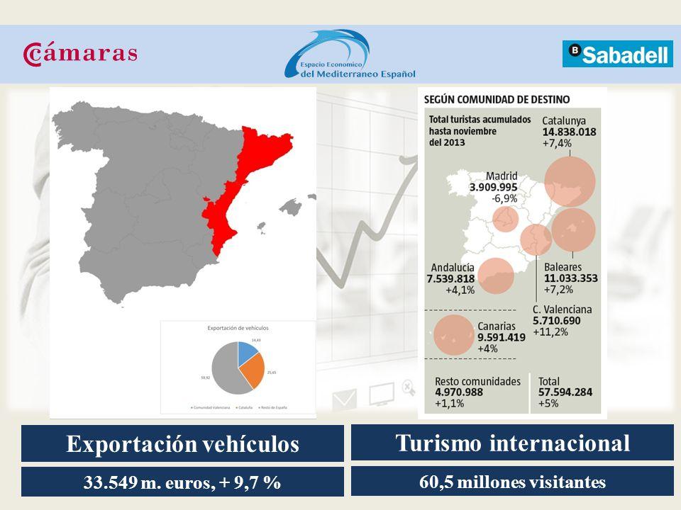 Turismo internacional Exportación vehículos 33.549 m. euros, + 9,7 % 60,5 millones visitantes