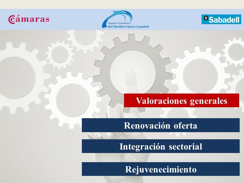Integración sectorial Valoraciones generales Renovación oferta Rejuvenecimiento