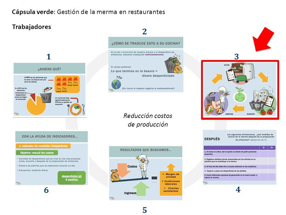 Cápsula verde: Gestión de la merma en restaurantes 1 2 3 4 5 6 Reducción costos de producción Trabajadores