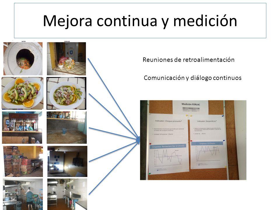 Mejora continua y medición Reuniones de retroalimentación Comunicación y diálogo continuos
