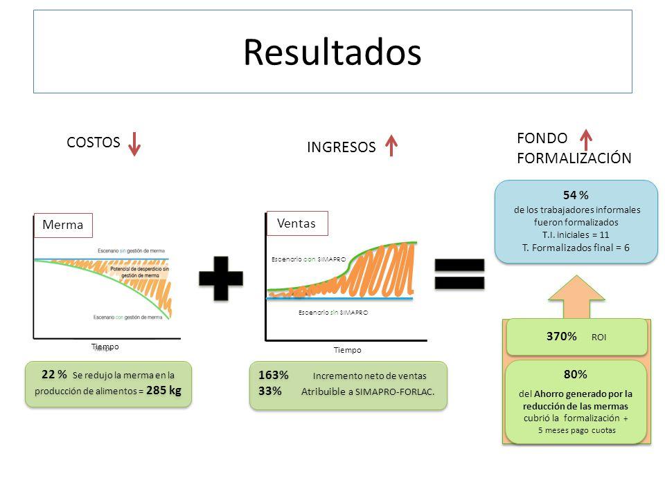 Resultados INGRESOS Tiempo Ventas Escenario con SIMAPRO Escenario sin SIMAPRO Merma COSTOS 22 % Se redujo la merma en la producción de alimentos = 285 kg 163% Incremento neto de ventas 33% Atribuible a SIMAPRO-FORLAC.