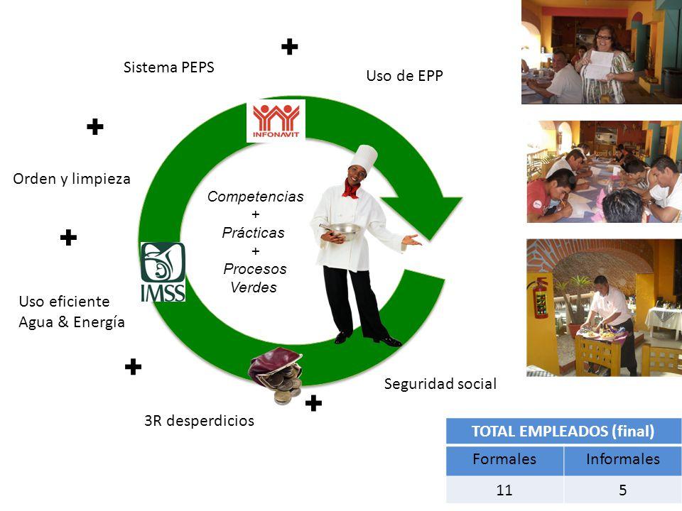 Seguridad social ✚ Uso eficiente Agua & Energía ✚ Sistema PEPS Competencias + Prácticas + Procesos Verdes ✚ Uso de EPP 3R desperdicios ✚ ✚ Orden y limpieza TOTAL EMPLEADOS (final) FormalesInformales 115