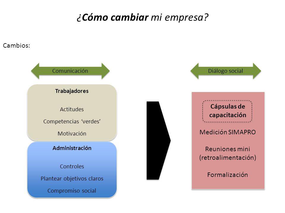 Cápsulas de capacitación 1.Reducción de Merma 3. Manejo higiénico de alimentos 4.
